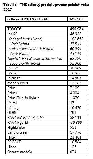 Tabela CZ wzrost hybryd