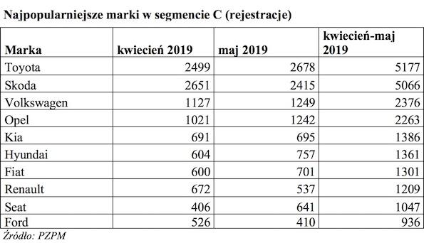 Tabela 1 Rejestracja 2019