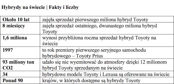 Tabla 1 2 milionowa hybryda Toyoty sprzedana w Polsce