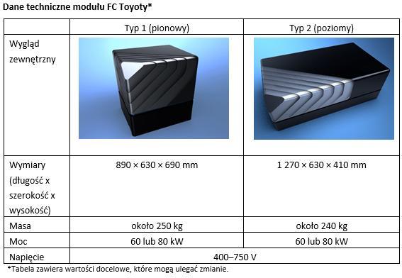 tab1 moduly FC Toyoty