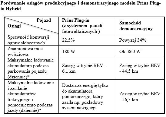 tab1 porownanie osiagow Prius