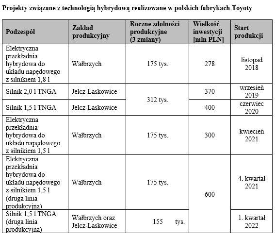 tab1 projekty polskie fabryki