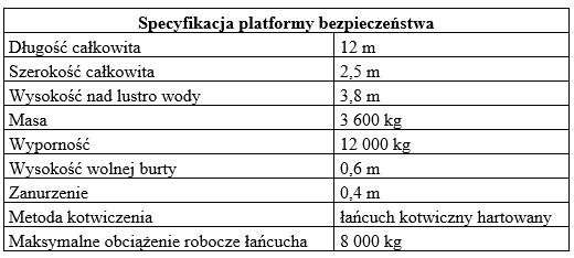 tab1 specyfikacja platformy bezpieczenstwa