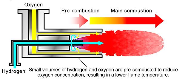 Toyota vyvinula revolučný vodíkový horák s nulovými emisiami