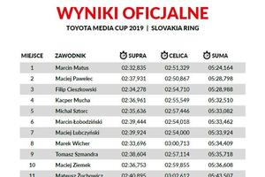 Toyota Media Cup 2019 Slovakia Ring